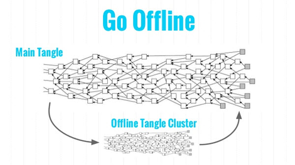 Tangle offline